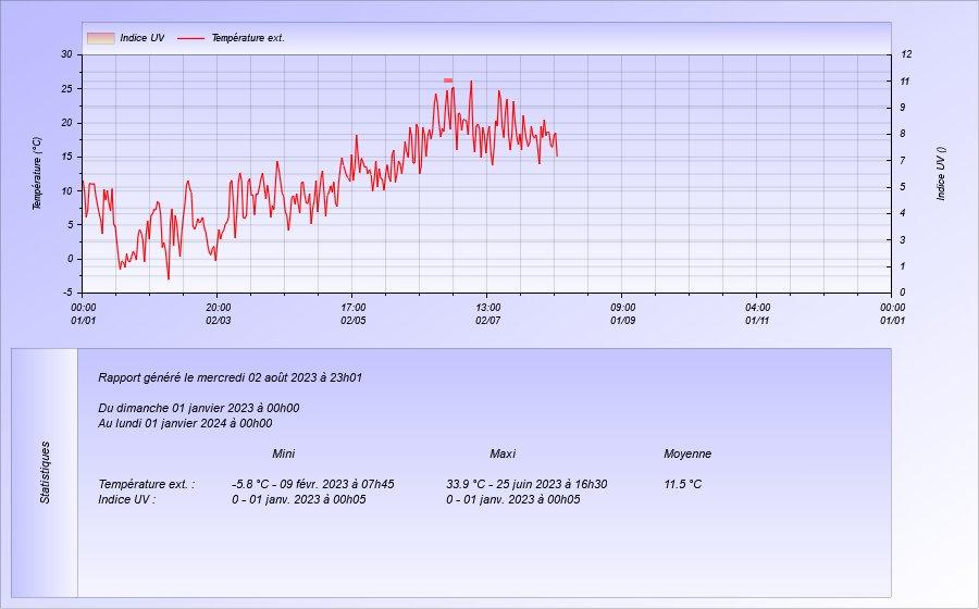 """L'image """"http://www.meteoamikuze.com/Graphweather/graph9.jpg"""" ne peut être affichée, car elle contient des erreurs."""